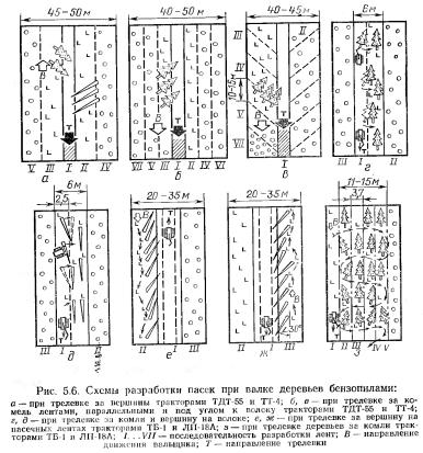 При разработке пасек лентами