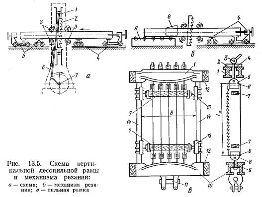 Производство пиломатериалов