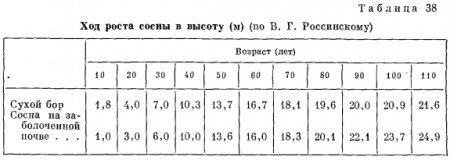таблицы хода роста тюрина