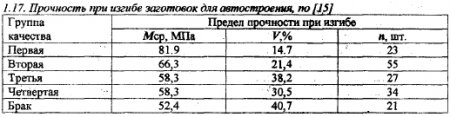 термобелье стали 45 предел прочности термобелье оптом, термобелье