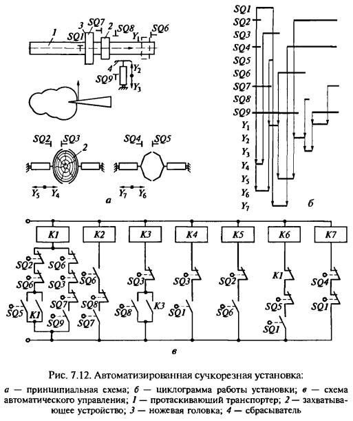 Дерево гидроманипулятором