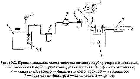 Принципиальная схема и приборы