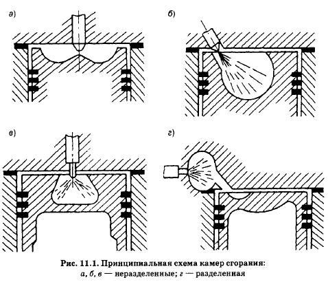 На каких схемах изображены неразделенные камеры сгорания