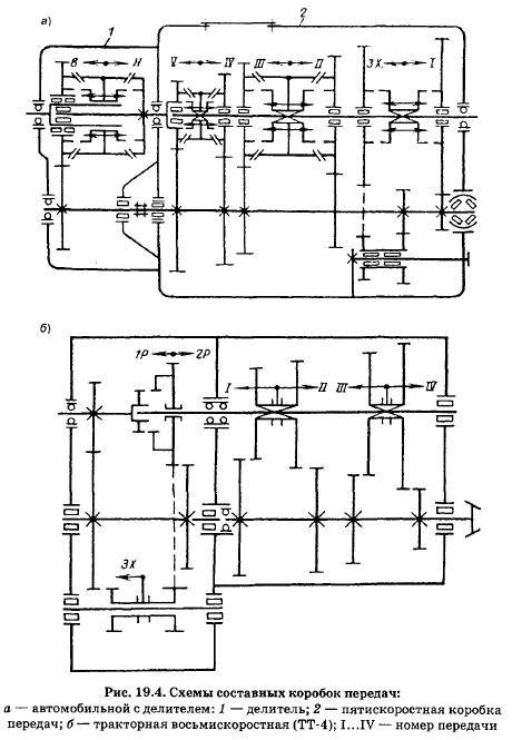Механические коробки передач