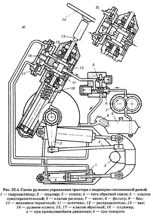 рулевого управления и тяги