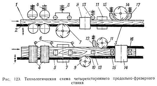 Механизм подачи 4 вальцовый.