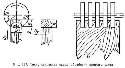 шипорезный станок ШПА-40