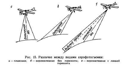 Виды аэрофотосъемки и их особенности