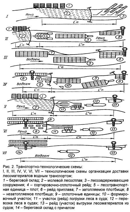 Схема Il - лесоматериалы