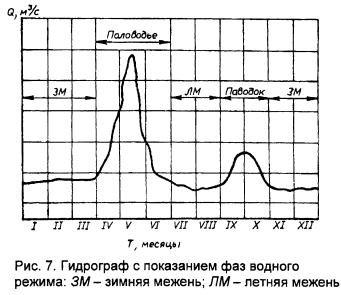 Характеристика рек россии бассейны питание тепловой режим