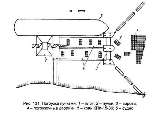 Краном Ганц-16 пучки